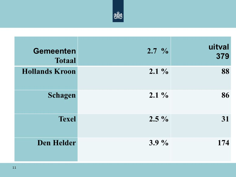 Gemeenten Totaal 2.7 % uitval 379 Hollands Kroon2.1 %88 Schagen2.1 %86 Texel2.5 %31 Den Helder3.9 %174 11
