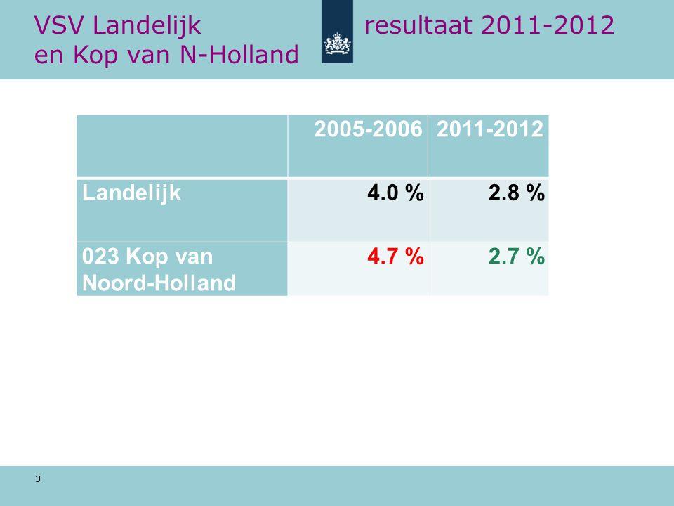 3 VSV Landelijk resultaat 2011-2012 en Kop van N-Holland 2005-20062011-2012 Landelijk4.0 %2.8 % 023 Kop van Noord-Holland 4.7 %2.7 %