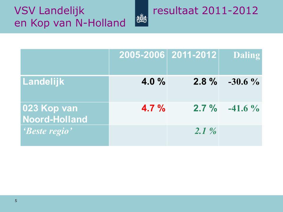 5 VSV Landelijk resultaat 2011-2012 en Kop van N-Holland 2005-20062011-2012 Daling Landelijk4.0 %2.8 % -30.6 % 023 Kop van Noord-Holland 4.7 %2.7 % -41.6 % 'Beste regio'2.1 %