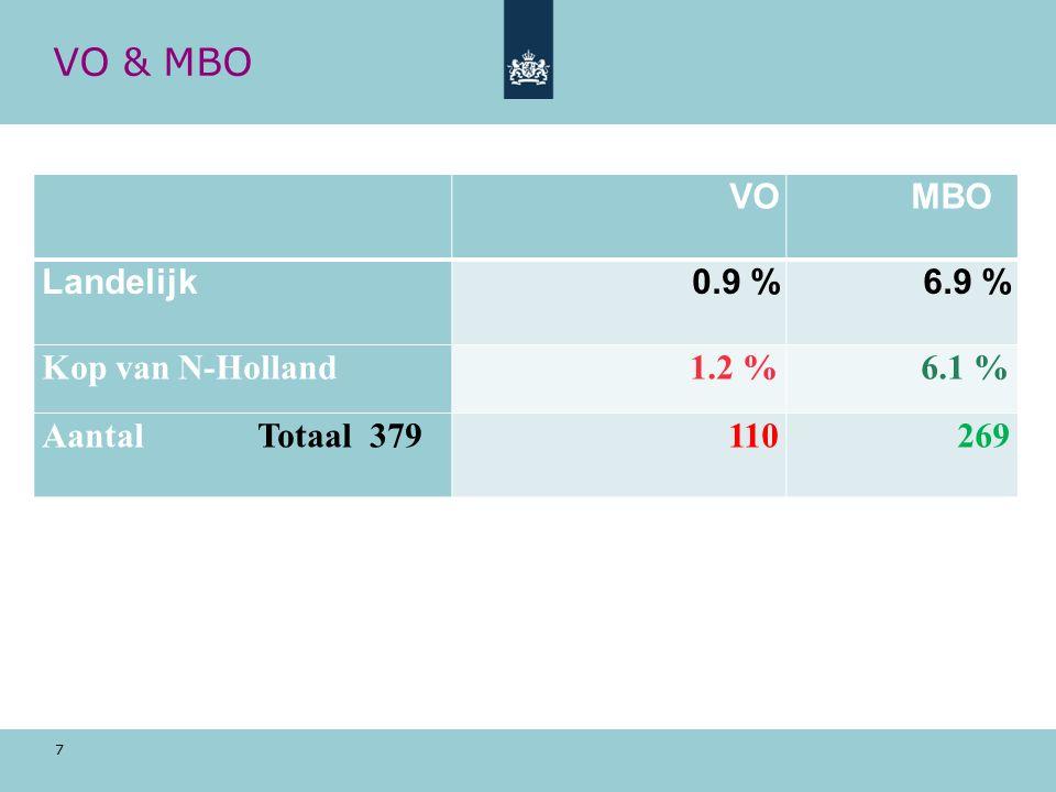 7 VO & MBO VO MBO Landelijk0.9 %6.9 % Kop van N-Holland1.2 %6.1 % Aantal Totaal 379110269