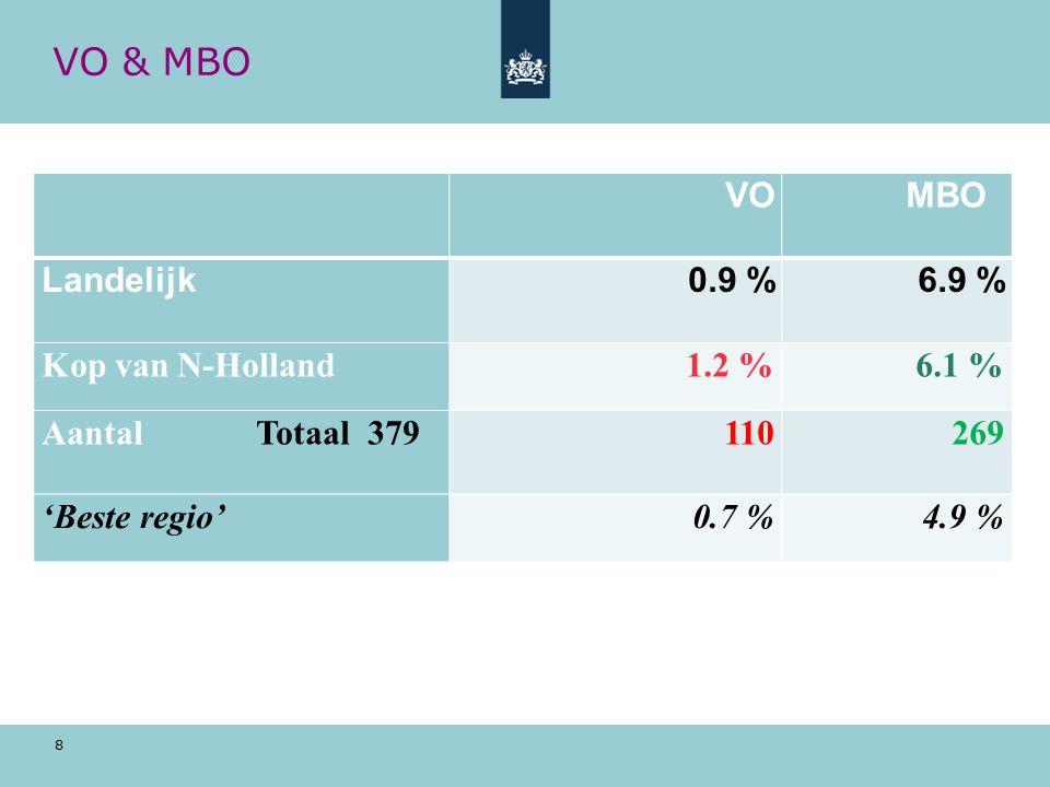 8 VO & MBO VO MBO Landelijk0.9 %6.9 % Kop van N-Holland1.2 %6.1 % Aantal Totaal 379110269 'Beste regio'0.7 %4.9 %