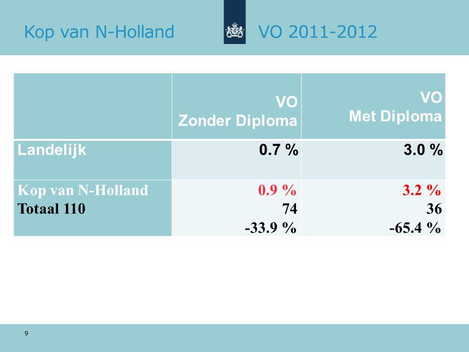 Kop van N-HollandVO 2011-2012 VO Zonder Diploma VO Met Diploma Landelijk0.7 %3.0 % Kop van N-Holland Totaal 110 0.9 % 74 -33.9 % 3.2 % 36 -65.4 % 9