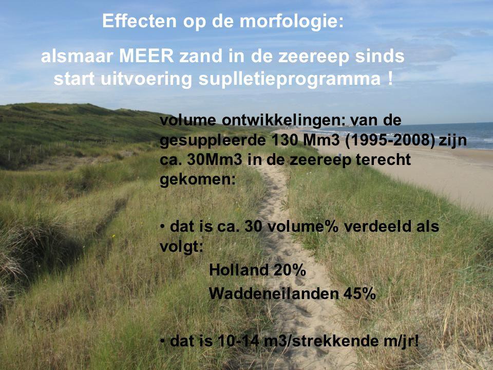 Utrecht, 28 januari 2016 Toename volume in de zeereep 'opgeslagen' suppletiezand sinds start suppleren