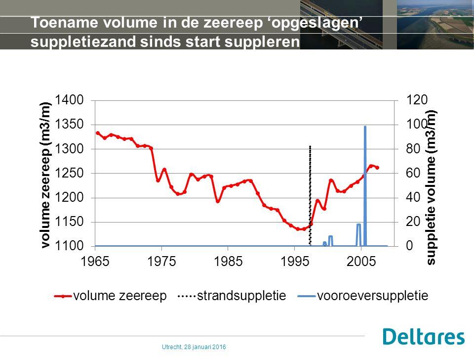 Utrecht, 28 januari 2016 Tussen Egmond en Bergen 1965-2005: variaties op het thema van aangroei Verplaatsing landwaarts, wat verbreding en een substantiele ophoging zeereep Zeewaarts verjongende zeereep sinds ca.