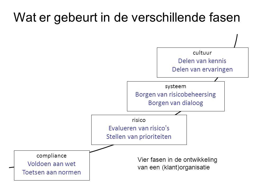 compliance Voldoen aan wet Toetsen aan normen risico Evalueren van risico's Stellen van prioriteiten systeem Borgen van risicobeheersing Borgen van di