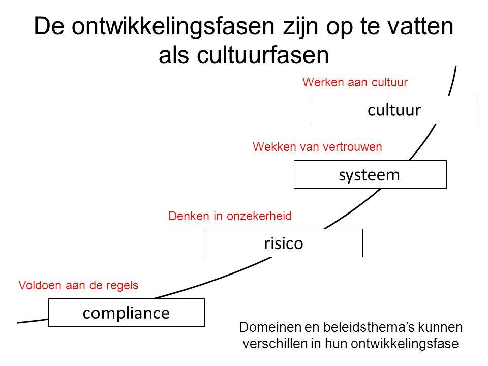 compliance risico systeem cultuur De ontwikkelingsfasen zijn op te vatten als cultuurfasen Domeinen en beleidsthema's kunnen verschillen in hun ontwik