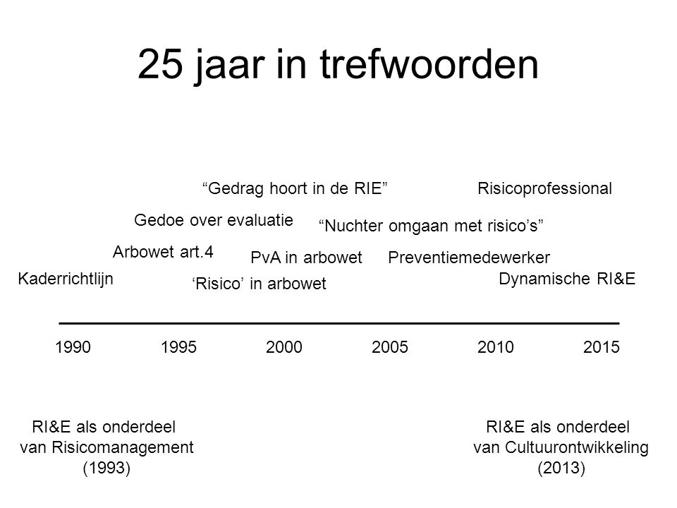 """25 jaar in trefwoorden 199020001995201020052015 Kaderrichtlijn Arbowet art.4 Gedoe over evaluatie 'Risico' in arbowet Dynamische RI&E PvA in arbowet """""""