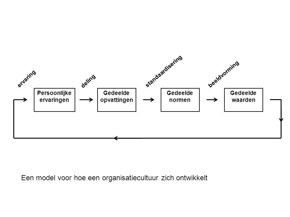 Persoonlijke ervaringen Gedeelde opvattingen Gedeelde normen Gedeelde waarden deling standaardisering beeldvorming ervaring Een model voor hoe een org