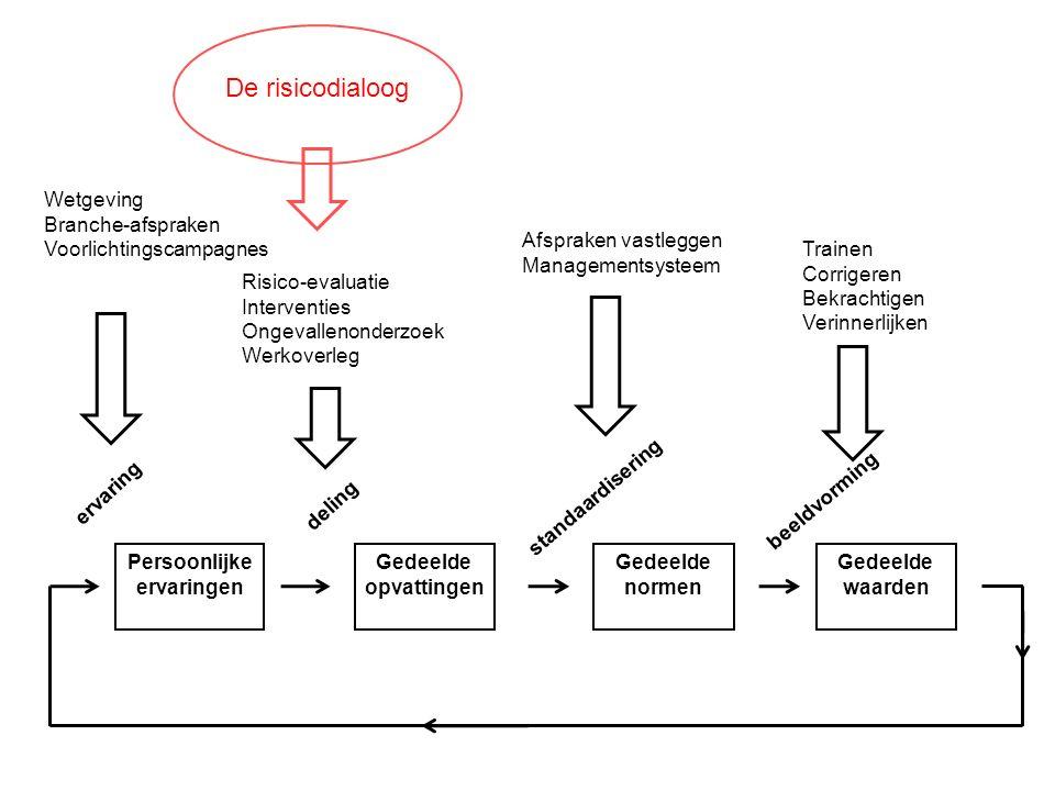 Persoonlijke ervaringen Gedeelde opvattingen Gedeelde normen Gedeelde waarden deling standaardisering beeldvorming ervaring Wetgeving Branche-afsprake