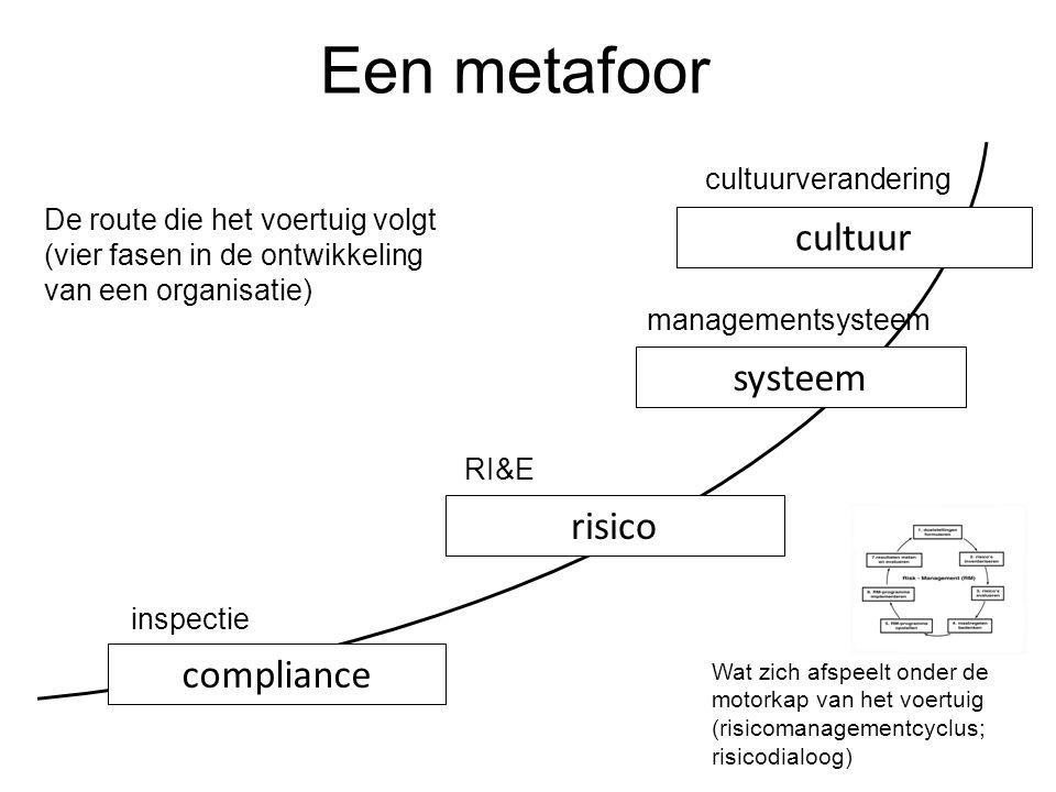 compliance risico systeem cultuur Een metafoor De route die het voertuig volgt (vier fasen in de ontwikkeling van een organisatie) inspectie RI&E mana