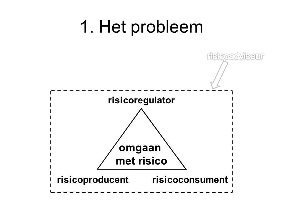 1. Het probleem omgaan met risico risicoproducentrisicoconsument risicoregulator
