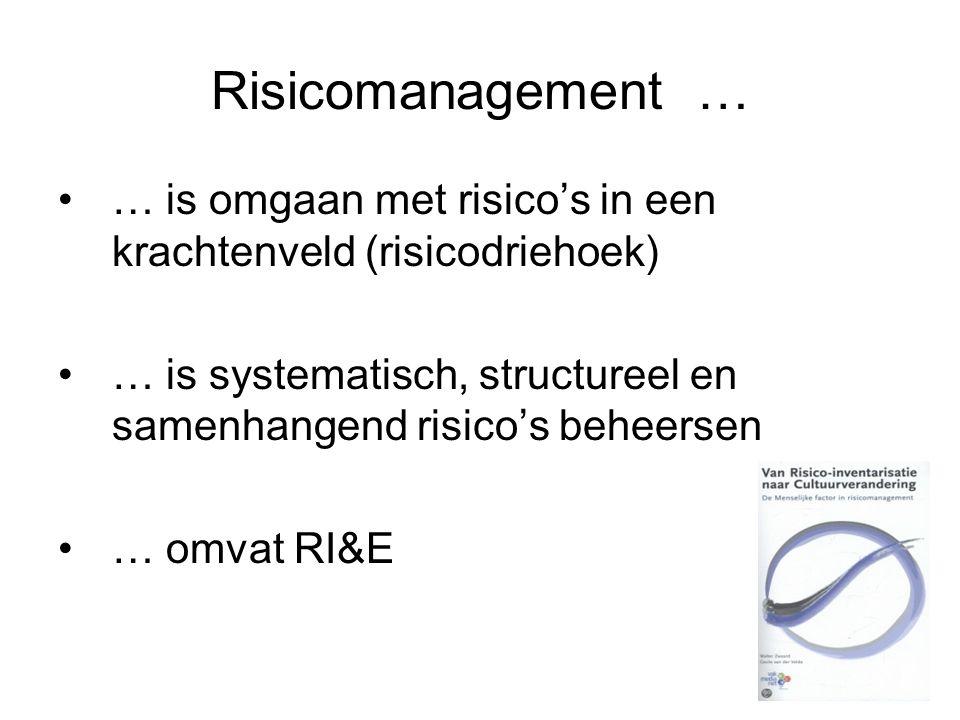 Risicomanagement … … is omgaan met risico's in een krachtenveld (risicodriehoek) … is systematisch, structureel en samenhangend risico's beheersen … o
