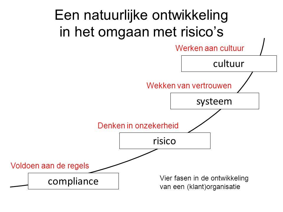 compliance risico systeem cultuur Een natuurlijke ontwikkeling in het omgaan met risico's Vier fasen in de ontwikkeling van een (klant)organisatie Vol