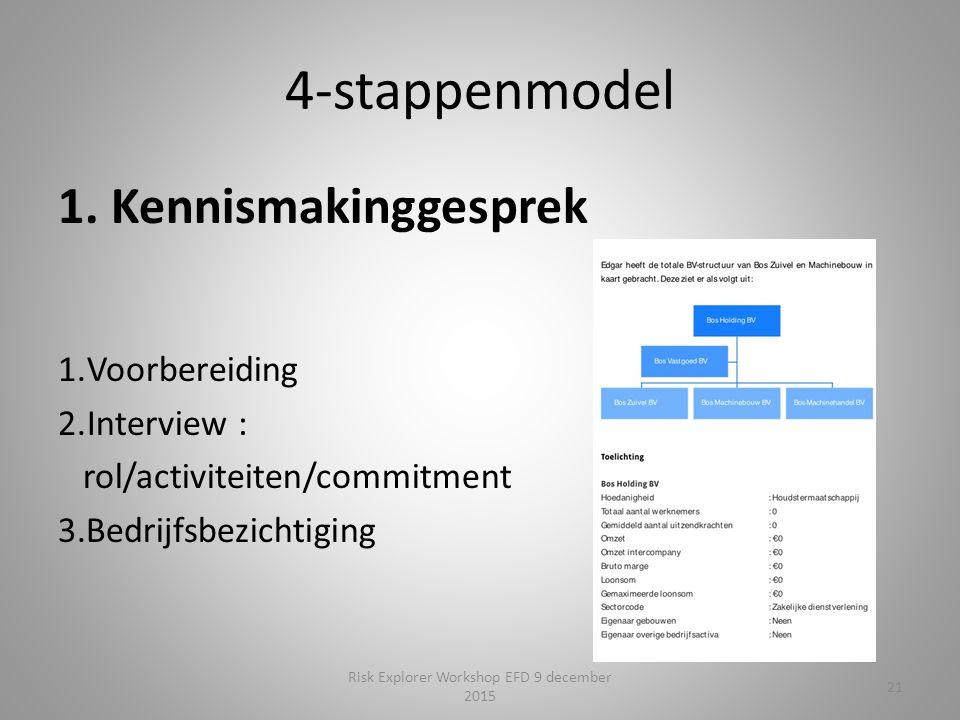 4-stappenmodel 1.