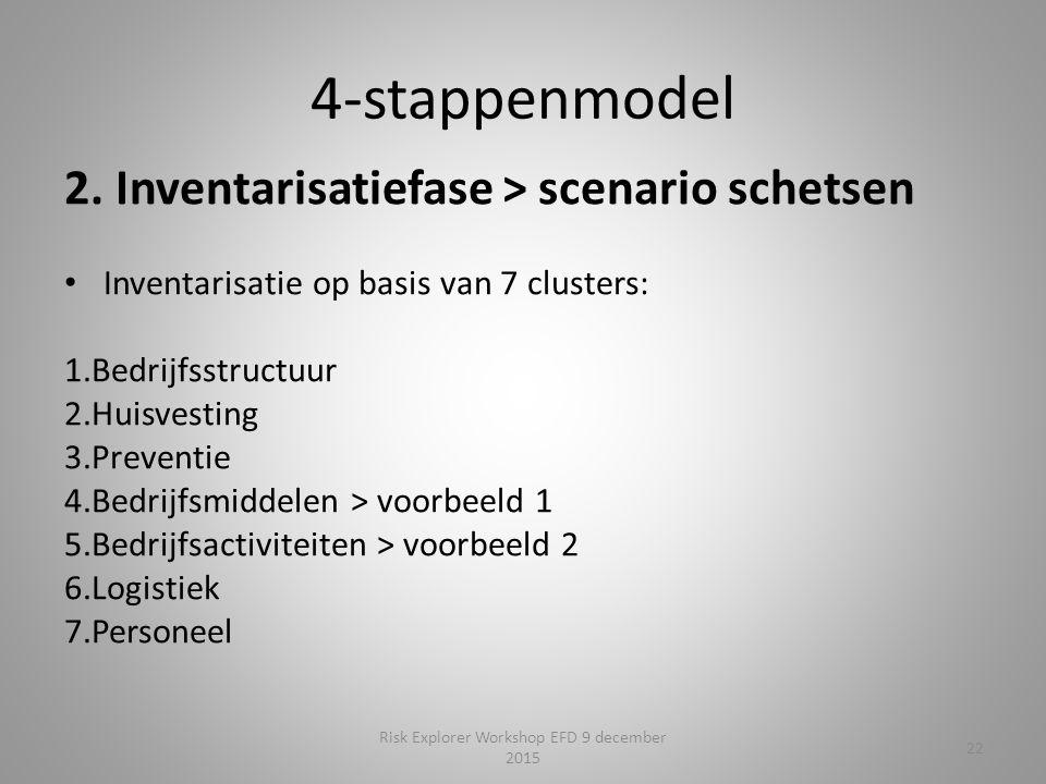 4-stappenmodel 2.