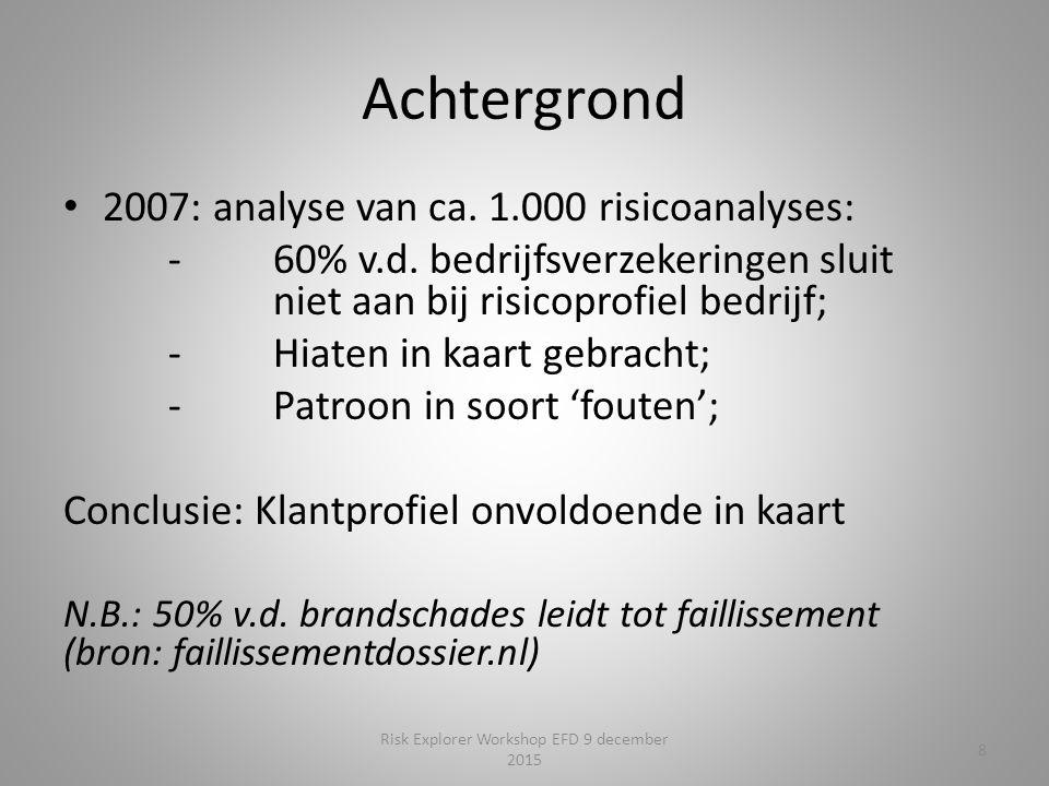 Achtergrond 2007: analyse van ca. 1.000 risicoanalyses: - 60% v.d. bedrijfsverzekeringen sluit niet aan bij risicoprofiel bedrijf; -Hiaten in kaart ge