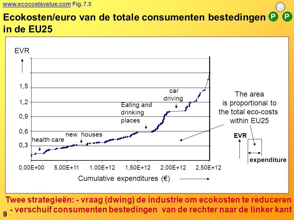 Ecokosten/euro van de totale consumenten bestedingen in de EU25 P PP www.ecocostsvalue.comwww.ecocostsvalue.com Fig.