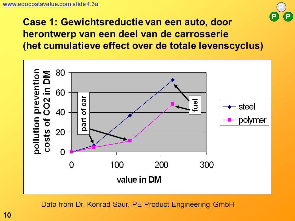 part of car fuel Case 1: Gewichtsreductie van een auto, door herontwerp van een deel van de carrosserie (het cumulatieve effect over de totale levenscyclus) Data from Dr.