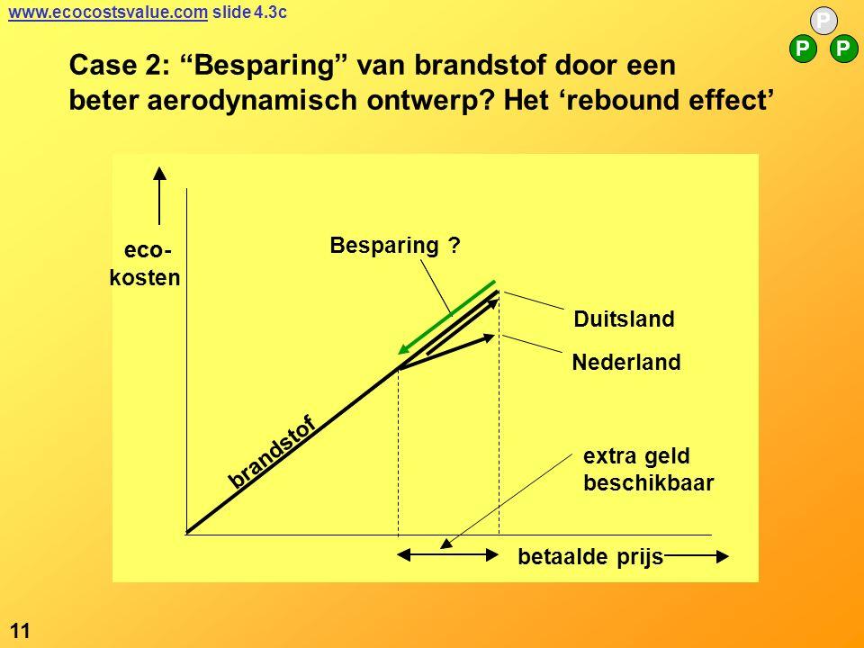 eco- extra geld betaalde prijs eco- kosten Besparing .