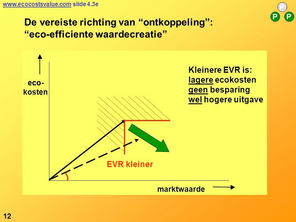 eco- marktwaarde eco- kosten De vereiste richting van ontkoppeling : eco-efficiente waardecreatie Kleinere EVR is: lagere ecokosten geen besparing wel hogere uitgave 12 P PP www.ecocostsvalue.comwww.ecocostsvalue.com slide 4.3e EVR kleiner