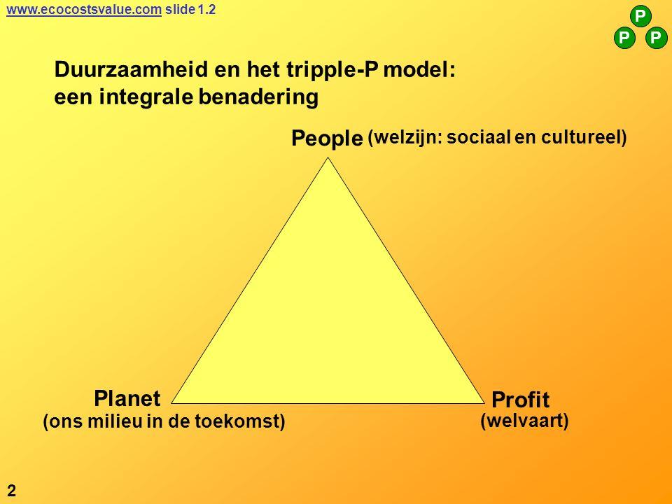 Duurzaamheid en het tripple-P model: een integrale benadering People Planet Profit (ons milieu in de toekomst) (welvaart) 2 P PP www.ecocostsvalue.comwww.ecocostsvalue.com slide 1.2 (welzijn: sociaal en cultureel)