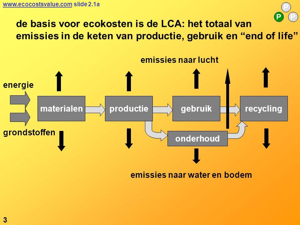 de basis voor ecokosten is de LCA: het totaal van emissies in de keten van productie, gebruik en end of life materialenproductierecyclinggebruik onderhoud emissies naar water en bodem emissies naar lucht grondstoffen energie 3 P PP www.ecocostsvalue.comwww.ecocostsvalue.com slide 2.1a