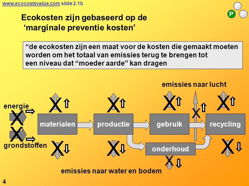 X XX X XX X X X Ecokosten zijn gebaseerd op de 'marginale preventie kosten' de ecokosten zijn een maat voor de kosten die gemaakt moeten worden om het totaal van emissies terug te brengen tot een niveau dat moeder aarde kan dragen materialenproductierecyclinggebruik onderhoud emissies naar water en bodem emissies naar lucht 4 P PP grondstoffen energie X X www.ecocostsvalue.comwww.ecocostsvalue.com slide 2.1b