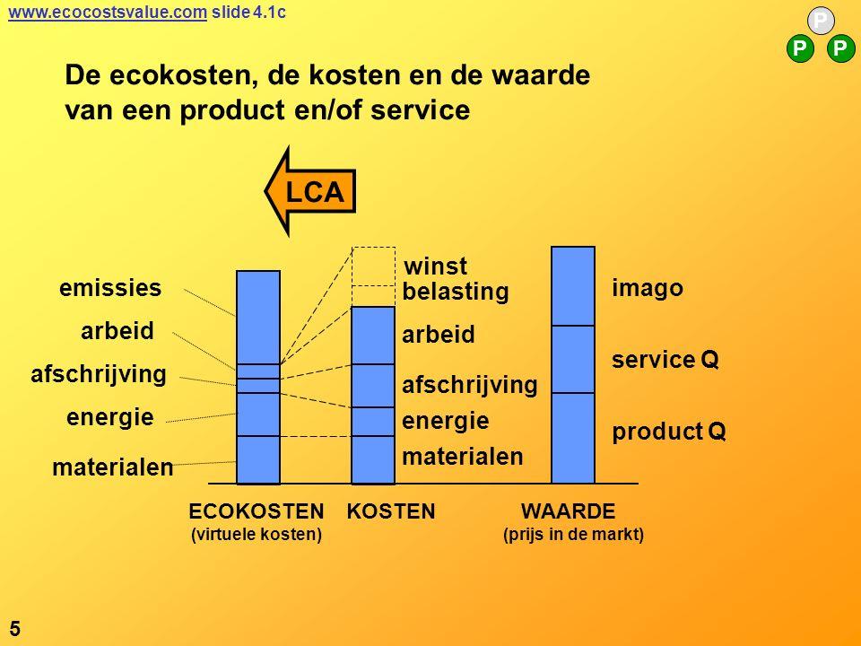 5 P PP www.ecocostsvalue.comwww.ecocostsvalue.com slide 4.1c emissies arbeid materialen energie afschrijving imago service Q product Q ECOKOSTEN (virtuele kosten) KOSTEN WAARDE (prijs in de markt) arbeid afschrijving belasting energie materialen winst LCA De ecokosten, de kosten en de waarde van een product en/of service