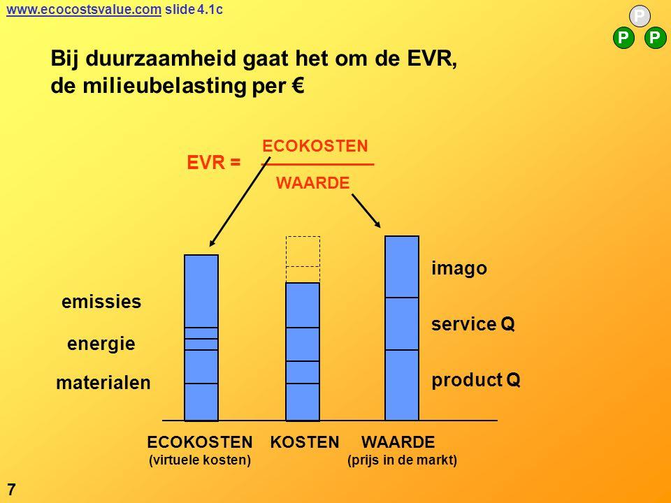 7 P PP www.ecocostsvalue.comwww.ecocostsvalue.com slide 4.1c imago service Q product Q ECOKOSTEN (virtuele kosten) KOSTEN WAARDE (prijs in de markt) Bij duurzaamheid gaat het om de EVR, de milieubelasting per € emissies materialen energie EVR = ECOKOSTEN WAARDE