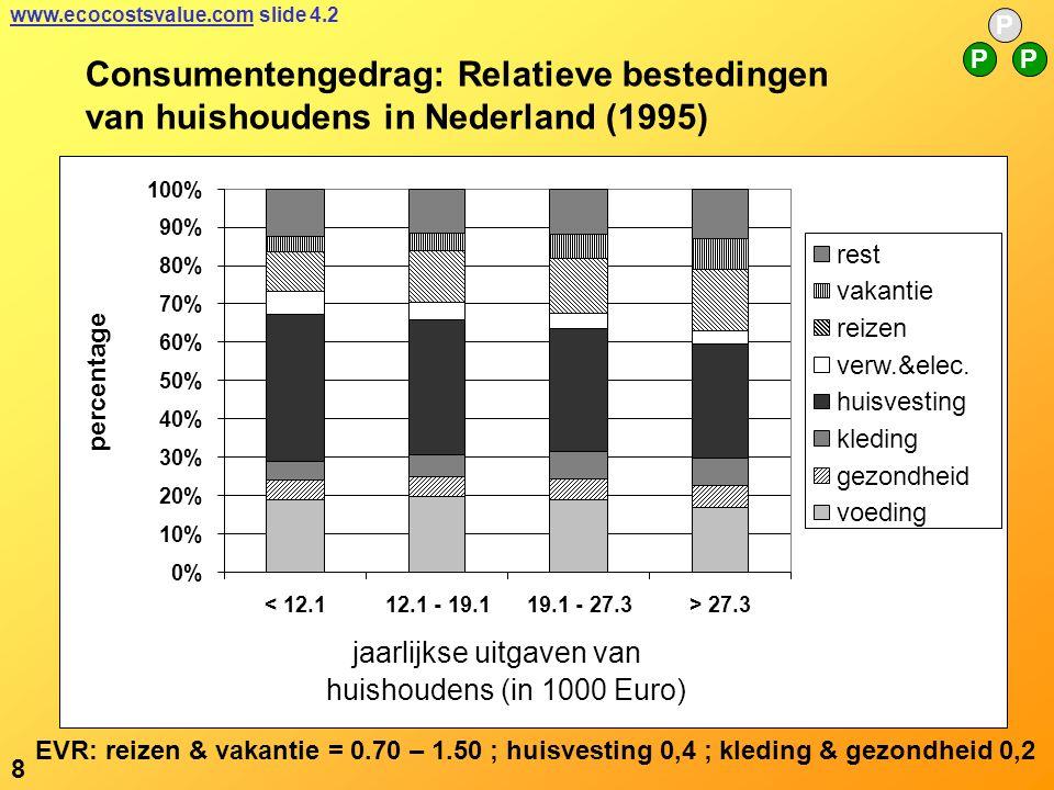 Consumentengedrag: Relatieve bestedingen van huishoudens in Nederland (1995) EVR: reizen & vakantie = 0.70 – 1.50 ; huisvesting 0,4 ; kleding & gezondheid 0,2 P PP www.ecocostsvalue.comwww.ecocostsvalue.com slide 4.2 8