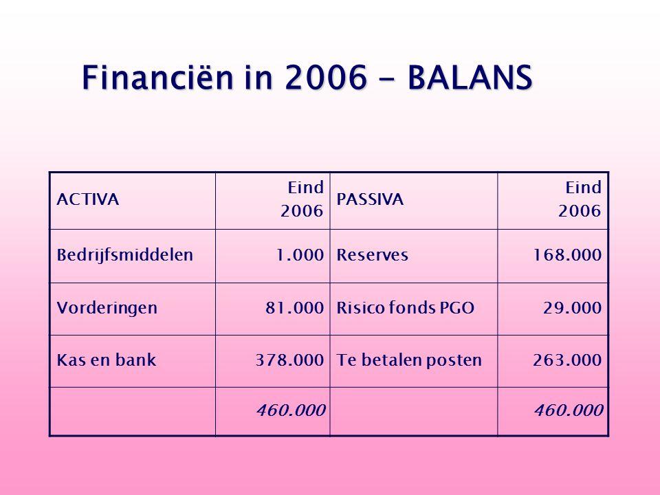 ACTIVA Eind 2006 PASSIVA Eind 2006 Bedrijfsmiddelen 1.000Reserves 168.000 Vorderingen 81.000Risico fonds PGO 29.000 Kas en bank 378.000Te betalen post