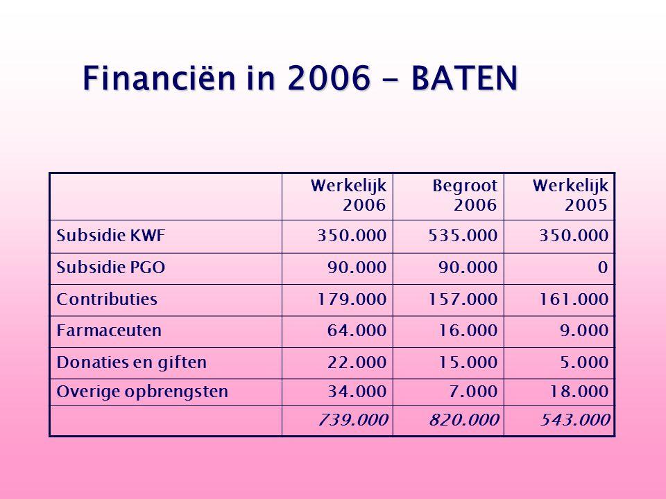 Werkelijk 2006 Begroot 2006 Werkelijk 2005 Subsidie KWF 350.000 535.000 350.000 Subsidie PGO 90.000 0 Contributies 179.000 157.000 161.000 Farmaceuten