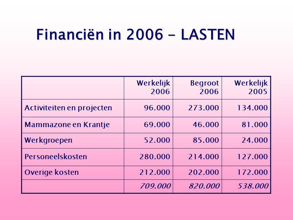 Werkelijk 2006 Begroot 2006 Werkelijk 2005 Activiteiten en projecten 96.000 273.000 134.000 Mammazone en Krantje 69.000 46.000 81.000 Werkgroepen 52.0