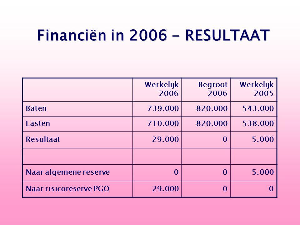 Werkelijk 2006 Begroot 2006 Werkelijk 2005 Baten 739.000 820.000 543.000 Lasten 710.000 820.000 538.000 Resultaat 29.000 0 5.000 Naar algemene reserve