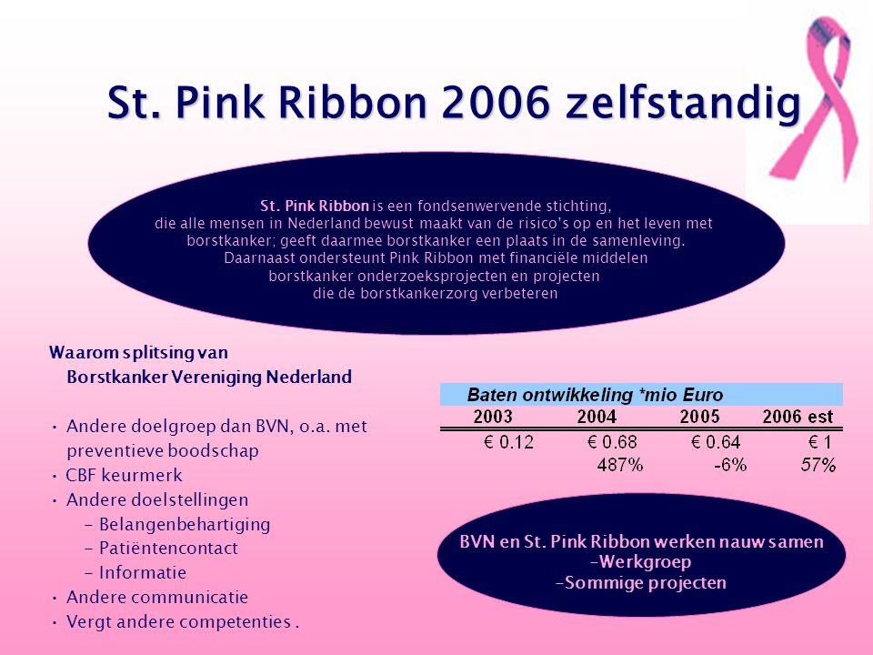 Waarom splitsing van Borstkanker Vereniging Nederland Andere doelgroep dan BVN, o.a. met preventieve boodschap CBF keurmerk Andere doelstellingen - Be
