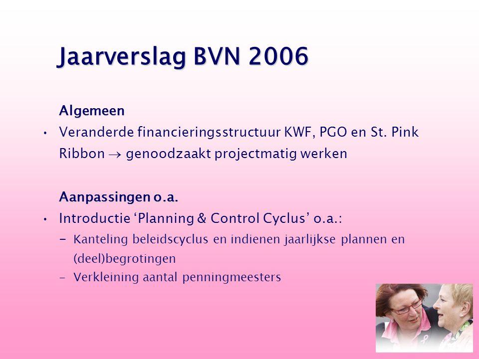 Algemeen Veranderde financieringsstructuur KWF, PGO en St. Pink Ribbon  genoodzaakt projectmatig werken Aanpassingen o.a. Introductie 'Planning & Con