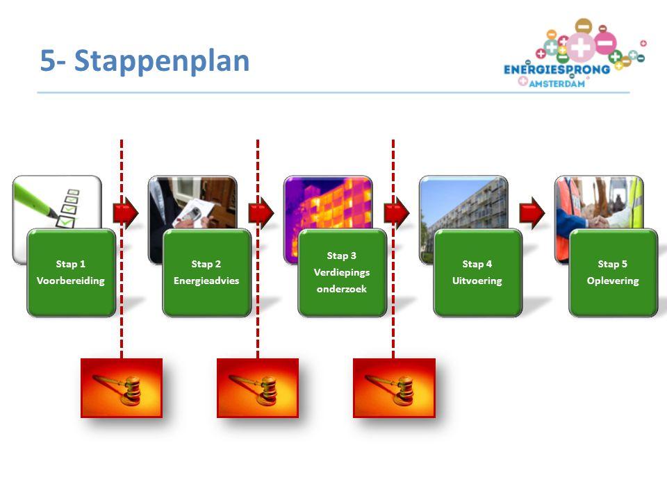 Stap 1 Voorbereiding Stap 2 Energieadvies Stap 3 Verdiepings onderzoek Stap 4 Uitvoering Stap 5 Oplevering 5- Stappenplan