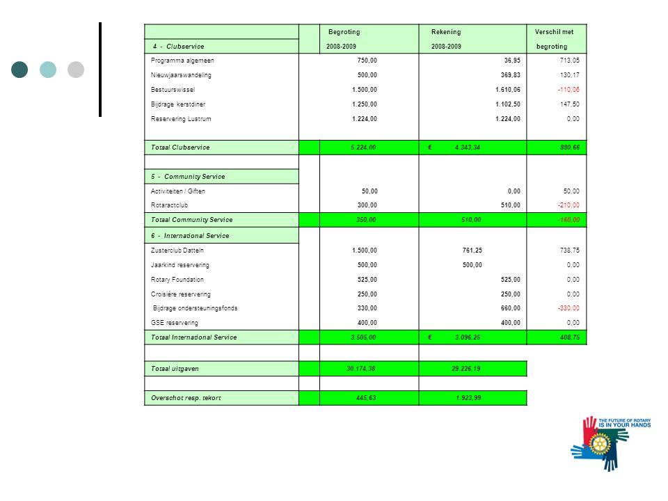 Begroting Rekening Verschil met 4 - Clubservice 2008-2009 begroting Programma algemeen 750,0036,95713,05 Nieuwjaarswandeling 500,00369,83130,17 Bestuurswissel 1.500,001.610,06-110,06 Bijdrage kerstdiner 1.250,001.102,50147,50 Reservering Lustrum 1.224,00 0,00 Totaal Clubservice 5.224,00 € 4.343,34880,66 5 - Community Service Activiteiten / Giften 50,000,0050,00 Rotaractclub 300,00510,00-210,00 Totaal Community Service 350,00 510,00-160,00 6 - International Service Zusterclub Datteln 1.500,00 761,25738,75 Jaarkind reservering 500,00 0,00 Rotary Foundation 525,00 0,00 Croisière reservering 250,00 0,00 Bijdrage ondersteuningsfonds 330,00660,00-330,00 GSE reservering 400,00 0,00 Totaal International Service 3.505,00 € 3.096,25408,75 Totaal uitgaven 30.174,38 29.226,19 Overschot resp.
