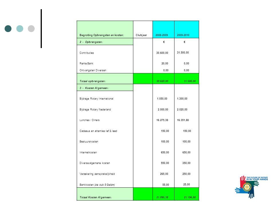 Begroting Opbrengsten en kosten:Clubjaar2008-20092009-2010 2 - Opbrengsten: € € Contributies 30.600,00 31.500,00 Rente Bank 20,00 0,00 Ontvangsten Diversen 0,00 Totaal opbrengsten: 30.620,00 31.500,00 3 - Kosten Algemeen: Bijdrage Rotary International 1.050,00 1.300,00 Bijdrage Rotary Nederland 2.000,002.020,00 Lunches / Diners 16.275,3816.351,88 Cadeaus en attenties lief & leed 150,00 Bestuurskosten 100,00 Internetkosten 650,00 Diverse algemene kosten 550,00 350,00 Verzekering aansprakelijkheid 265,00 250,00 Bankkosten (zie sub 8 Geldm) 55,00 25,00 Totaal Kosten Algemeen: 21.095,38 21.196,88