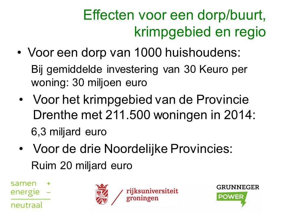 Effecten voor een dorp/buurt, krimpgebied en regio Voor een dorp van 1000 huishoudens: Bij gemiddelde investering van 30 Keuro per woning: 30 miljoen euro Voor het krimpgebied van de Provincie Drenthe met 211.500 woningen in 2014: 6,3 miljard euro Voor de drie Noordelijke Provincies: Ruim 20 miljard euro