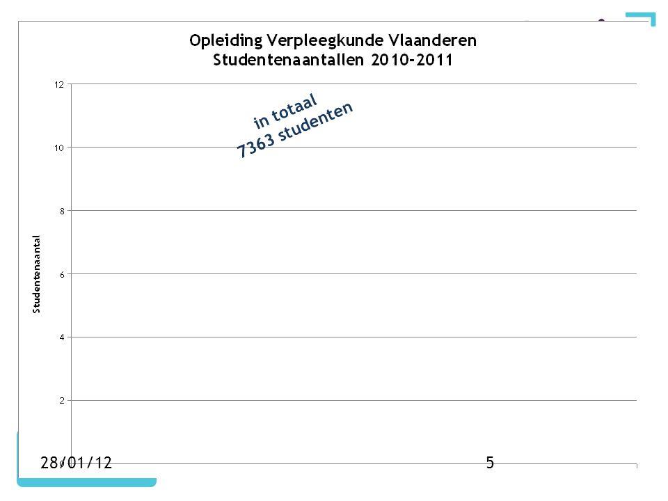 in totaal 7363 studenten 28/01/125