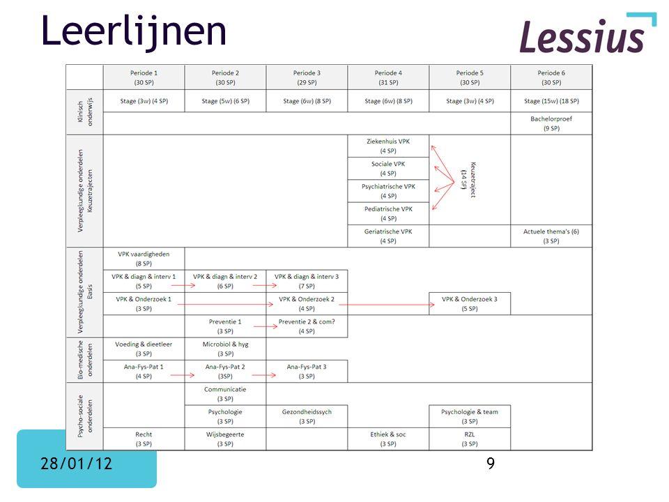 Leerlijnen 28/01/129