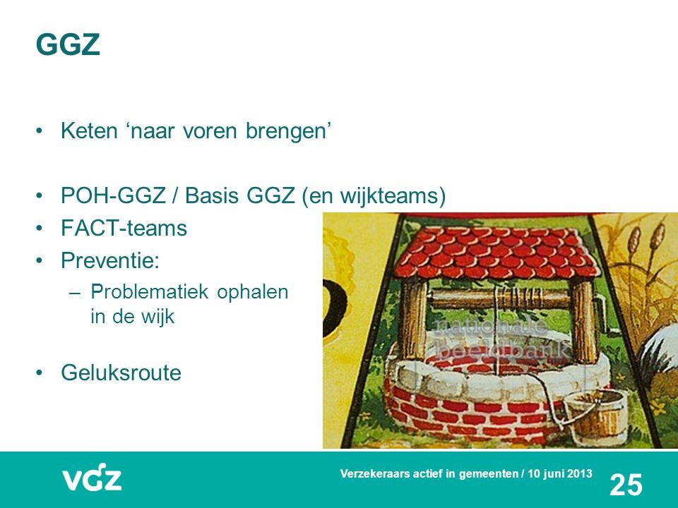 Keten 'naar voren brengen' POH-GGZ / Basis GGZ (en wijkteams) FACT-teams Preventie: –Problematiek ophalen in de wijk Geluksroute GGZ Verzekeraars actief in gemeenten / 10 juni 2013 25