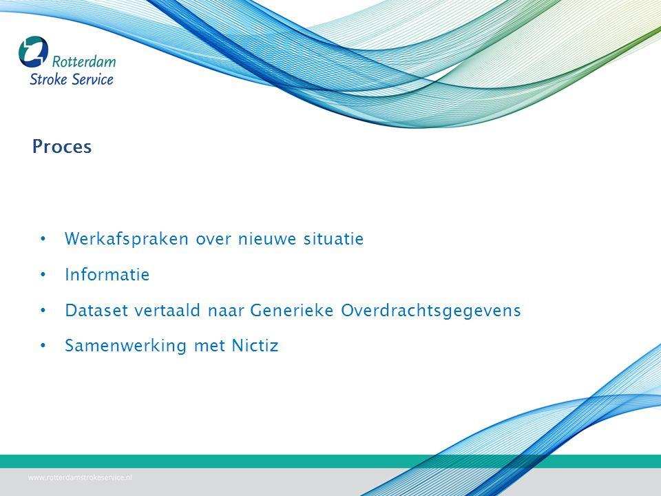 Proces Werkafspraken over nieuwe situatie Informatie Dataset vertaald naar Generieke Overdrachtsgegevens Samenwerking met Nictiz