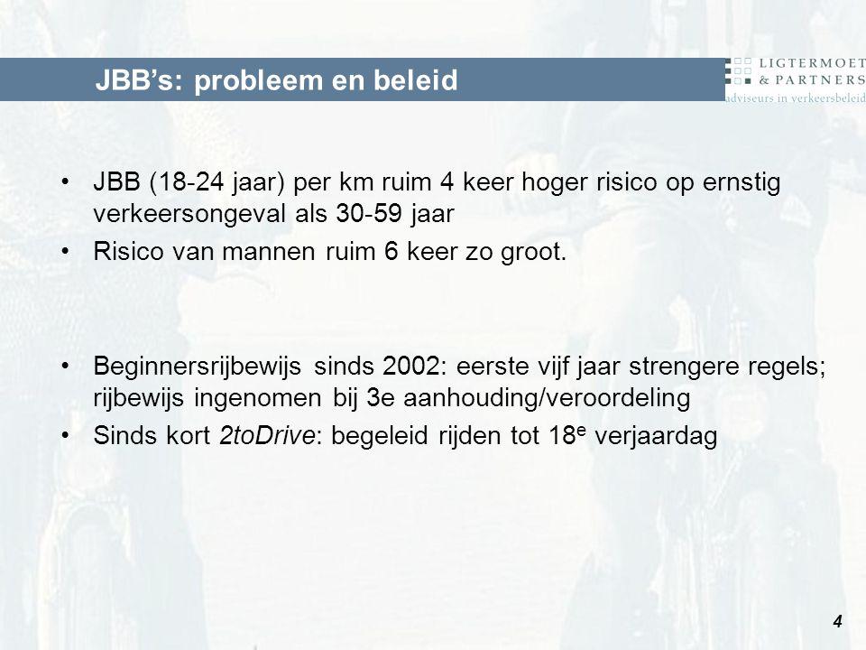 JBB (18-24 jaar) per km ruim 4 keer hoger risico op ernstig verkeersongeval als 30-59 jaar Risico van mannen ruim 6 keer zo groot.
