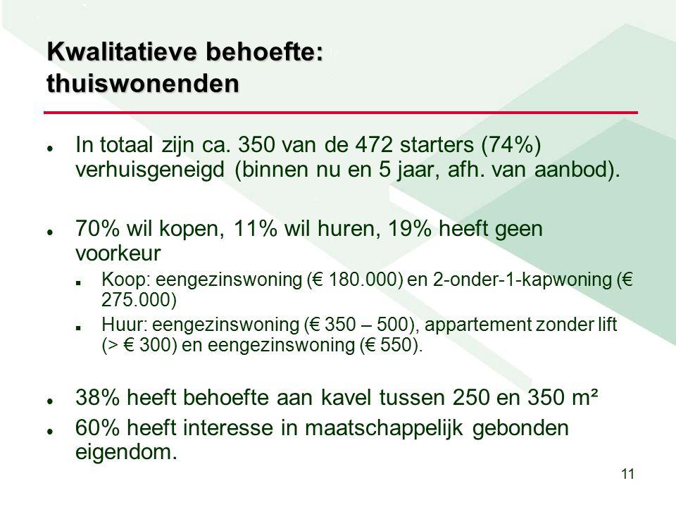 11 Kwalitatieve behoefte: thuiswonenden In totaal zijn ca.