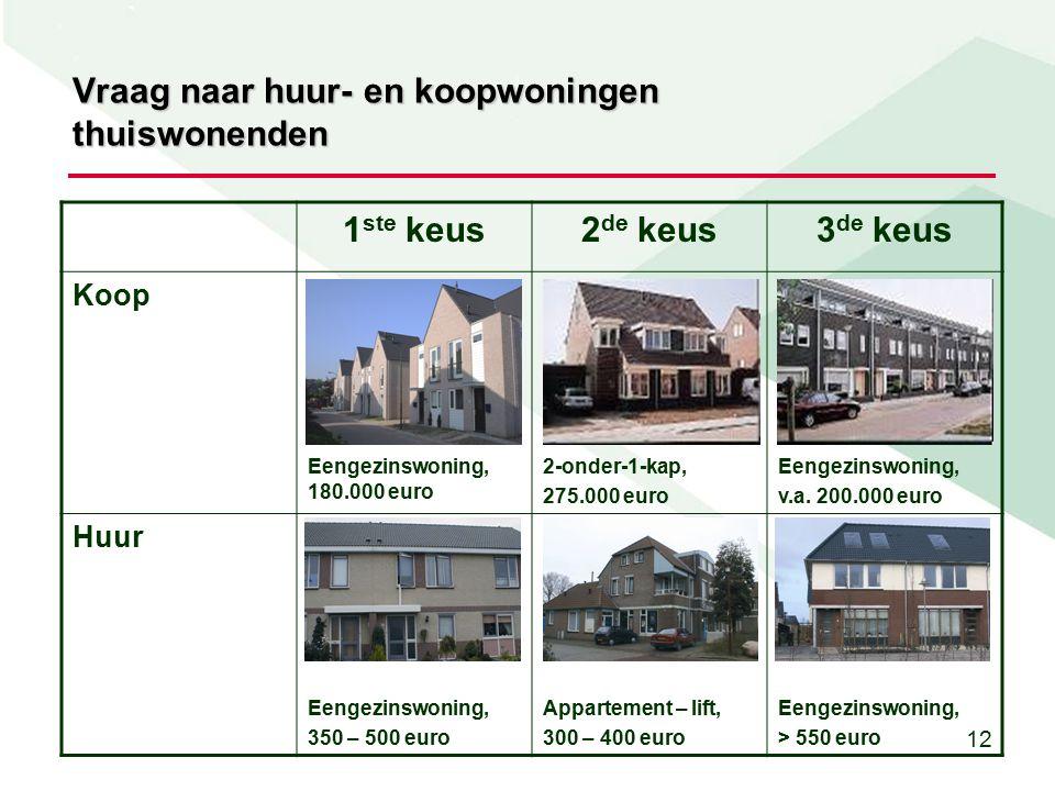 12 Vraag naar huur- en koopwoningen thuiswonenden 1 ste keus2 de keus3 de keus Koop Eengezinswoning, 180.000 euro 2-onder-1-kap, 275.000 euro Eengezinswoning, v.a.