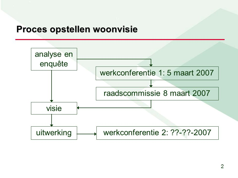 2 Proces opstellen woonvisie uitwerking analyse en enquête visie werkconferentie 1: 5 maart 2007 raadscommissie 8 maart 2007 werkconferentie 2: - -2007