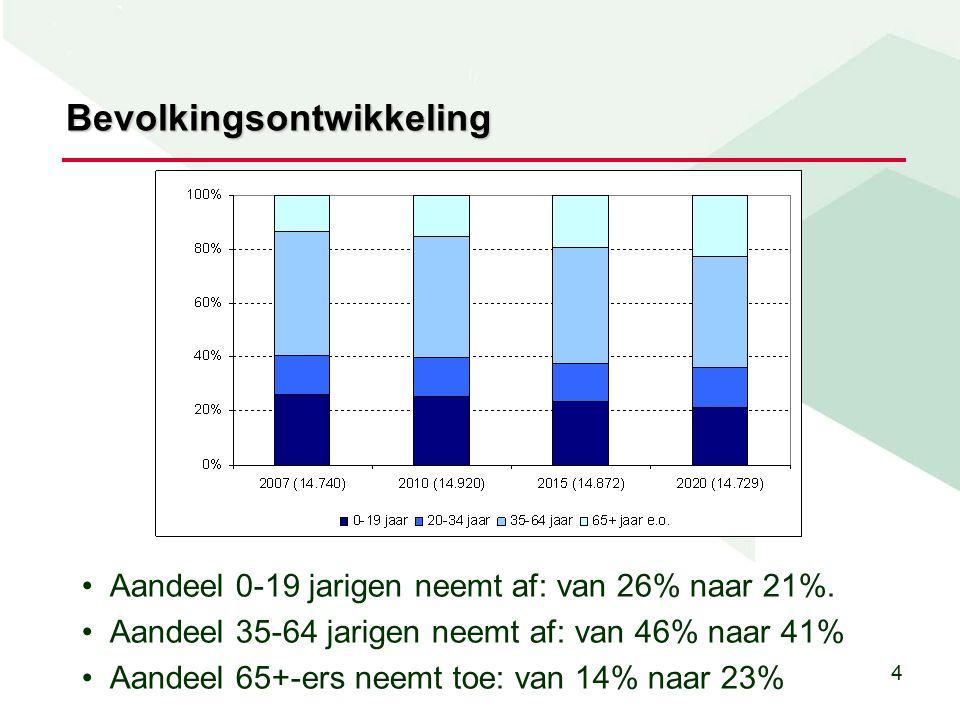 4 Bevolkingsontwikkeling Aandeel 0-19 jarigen neemt af: van 26% naar 21%.