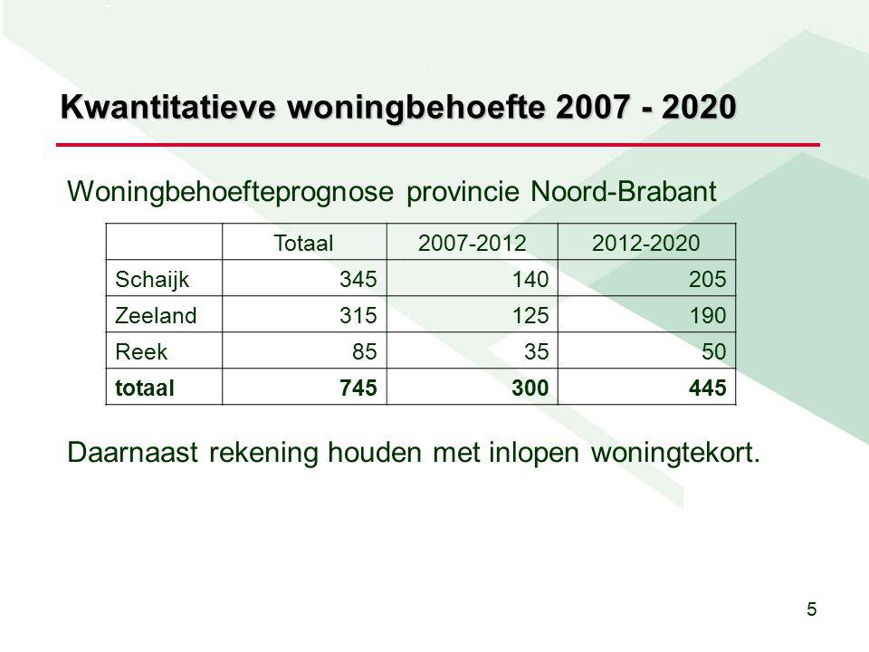 5 Kwantitatieve woningbehoefte 2007 - 2020 Totaal2007-20122012-2020 Schaijk345140205 Zeeland315125190 Reek853550 totaal745300445 Woningbehoefteprognose provincie Noord-Brabant Daarnaast rekening houden met inlopen woningtekort.